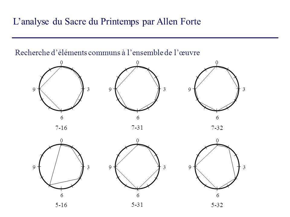 Lanalyse du Sacre du Printemps par Allen Forte Recherche déléments communs à lensemble de lœuvre 0 3 6 9 0 3 6 9 0 3 6 9 0 3 6 9 0 3 6 9 7-16 7-31 7-3