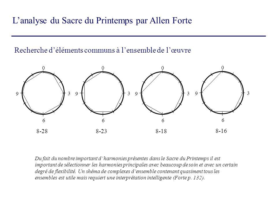Lanalyse du Sacre du Printemps par Allen Forte Recherche déléments communs à lensemble de lœuvre 8-28 0 3 6 9 8-23 0 3 6 9 8-18 0 3 6 9 8-16 0 3 6 9 D