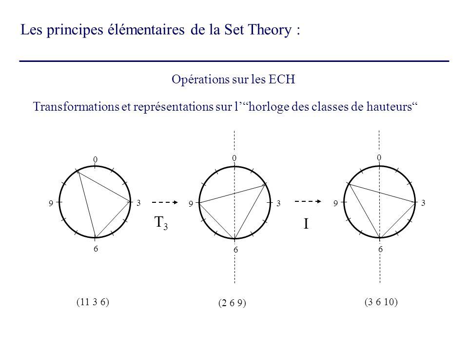 Transformations et représentations sur lhorloge des classes de hauteurs Opérations sur les ECH 0 3 6 9 3 9 6 0 3 9 6 0 (11 3 6) T3T3 (2 6 9) (3 6 10)