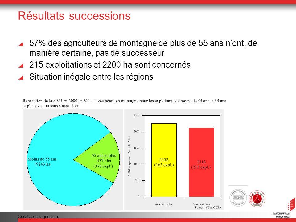 Service de lagriculture Résultats successions 57% des agriculteurs de montagne de plus de 55 ans nont, de manière certaine, pas de successeur 215 exploitations et 2200 ha sont concernés Situation inégale entre les régions