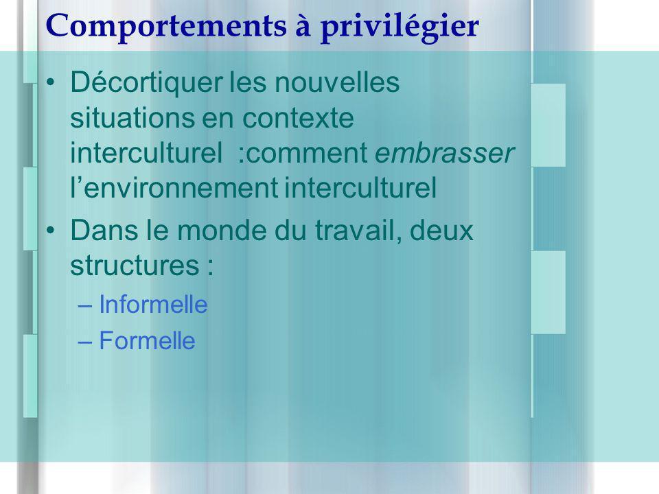 Comportements à privilégier Décortiquer les nouvelles situations en contexte interculturel :comment embrasser lenvironnement interculturel Dans le mon