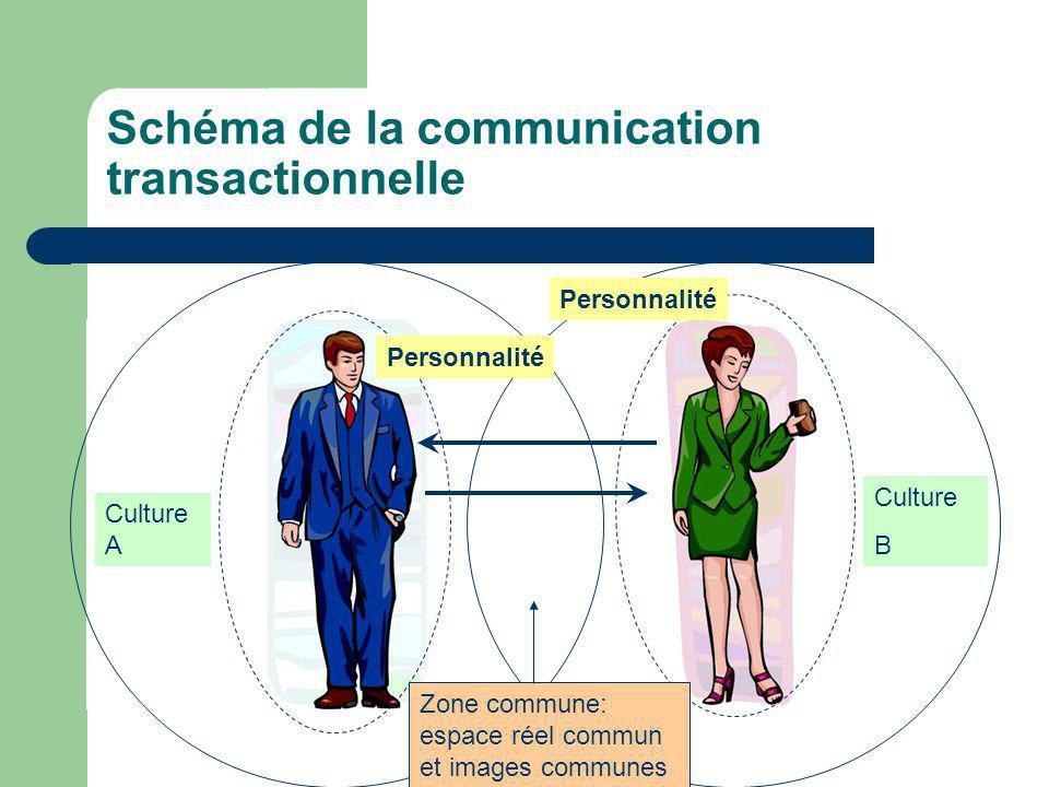 Explorer votre lieu de travail Les procédures –La communication –Le processus décisionnel –Contrôle et rétroaction –La participation –La résolution de conflits