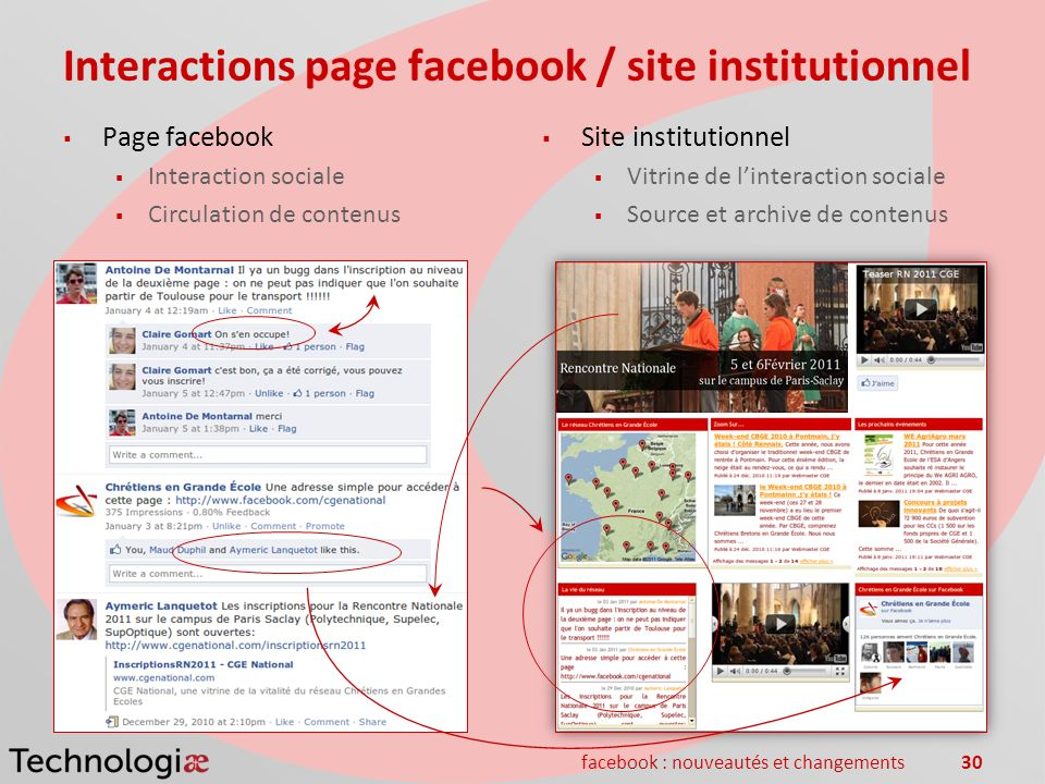 facebook : nouveautés et changements30 Interactions page facebook / site institutionnel Page facebook Interaction sociale Circulation de contenus Site