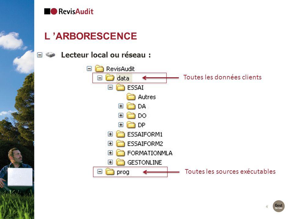 4 L ARBORESCENCE Lecteur local ou réseau : Toutes les données clients Toutes les sources exécutables