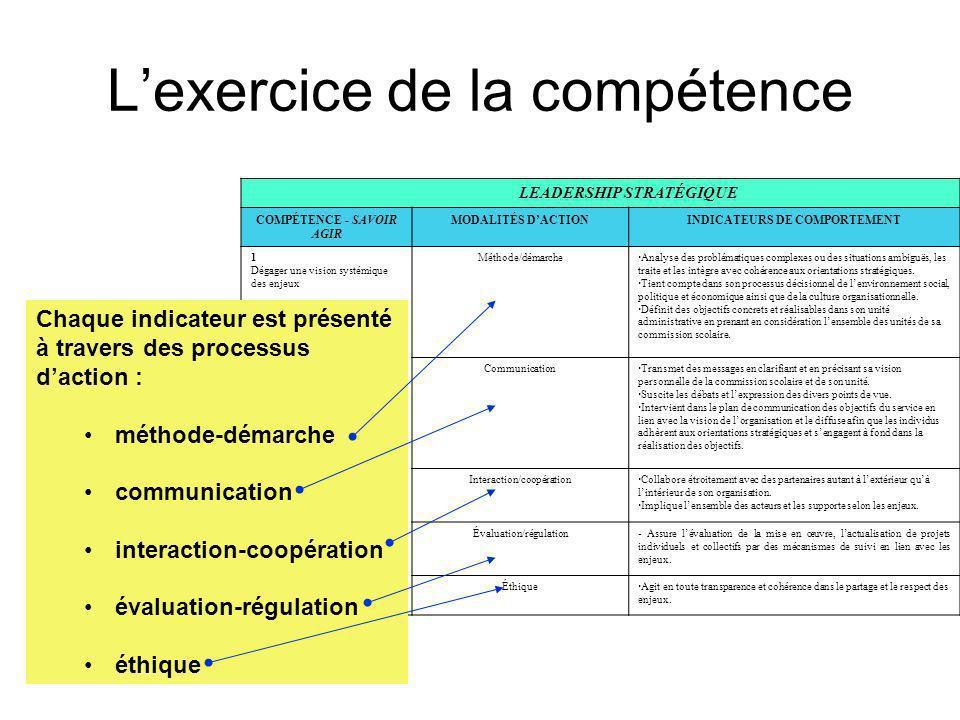 Lexercice de la compétence LEADERSHIP STRATÉGIQUE COMPÉTENCE - SAVOIR AGIR MODALITÉS DACTIONINDICATEURS DE COMPORTEMENT 1 Dégager une vision systémiqu