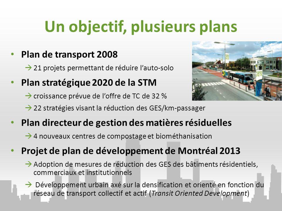 Un objectif, plusieurs plans Plan de transport 2008 21 projets permettant de réduire lauto-solo Plan stratégique 2020 de la STM croissance prévue de loffre de TC de 32 % 22 stratégies visant la réduction des GES/km-passager Plan directeur de gestion des matières résiduelles 4 nouveaux centres de compostage et biométhanisation Projet de plan de développement de Montréal 2013 Adoption de mesures de réduction des GES des bâtiments résidentiels, commerciaux et institutionnels Développement urbain axé sur la densification et orienté en fonction du réseau de transport collectif et actif (Transit Oriented Development)