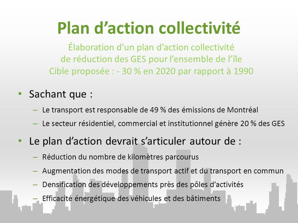 Sachant que : – Le transport est responsable de 49 % des émissions de Montréal – Le secteur résidentiel, commercial et institutionnel génère 20 % des GES Le plan daction devrait sarticuler autour de : – Réduction du nombre de kilomètres parcourus – Augmentation des modes de transport actif et du transport en commun – Densification des développements près des pôles dactivités – Efficacité énergétique des véhicules et des bâtiments Élaboration dun plan daction collectivité de réduction des GES pour lensemble de lîle Cible proposée : - 30 % en 2020 par rapport à 1990