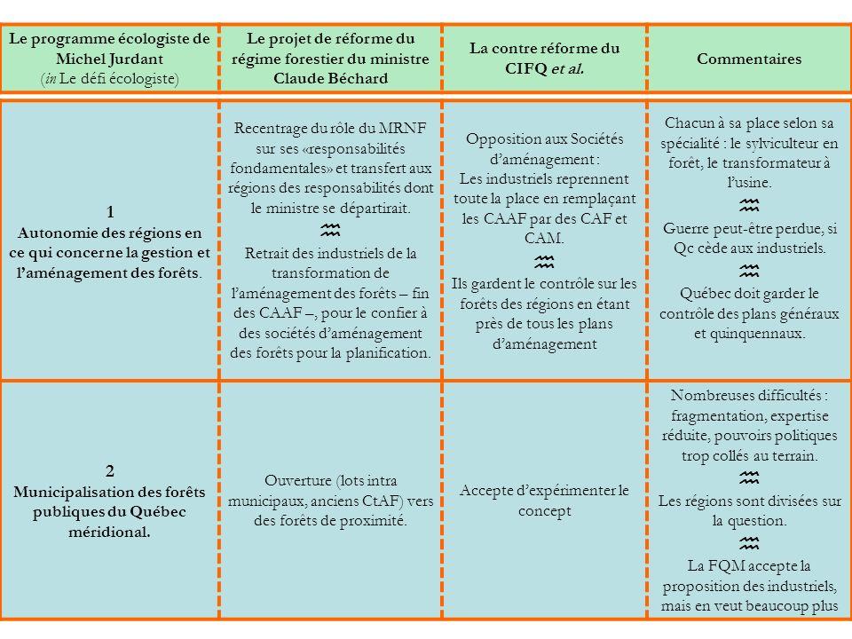 Le programme écologiste de Michel Jurdant (in Le défi écologiste) Le projet de réforme du régime forestier du ministre Claude Béchard La contre réforme du CIFQ et al.