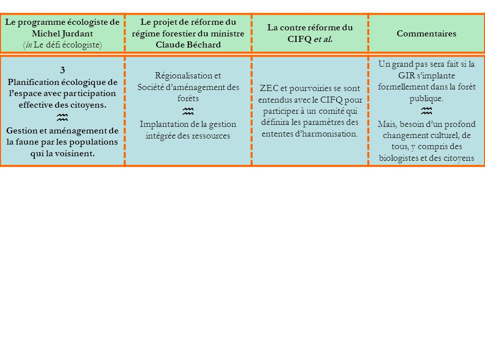 3 Planification écologique de lespace avec participation effective des citoyens.