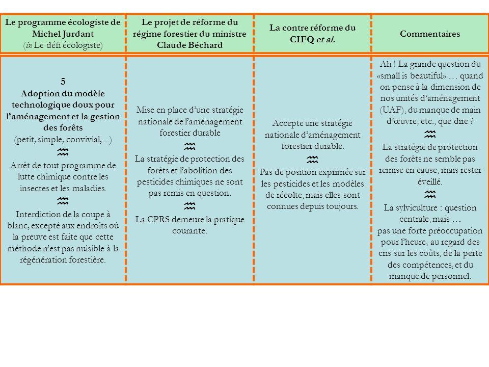 5 Adoption du modèle technologique doux pour laménagement et la gestion des forêts (petit, simple, convivial,...) Arrêt de tout programme de lutte chimique contre les insectes et les maladies.