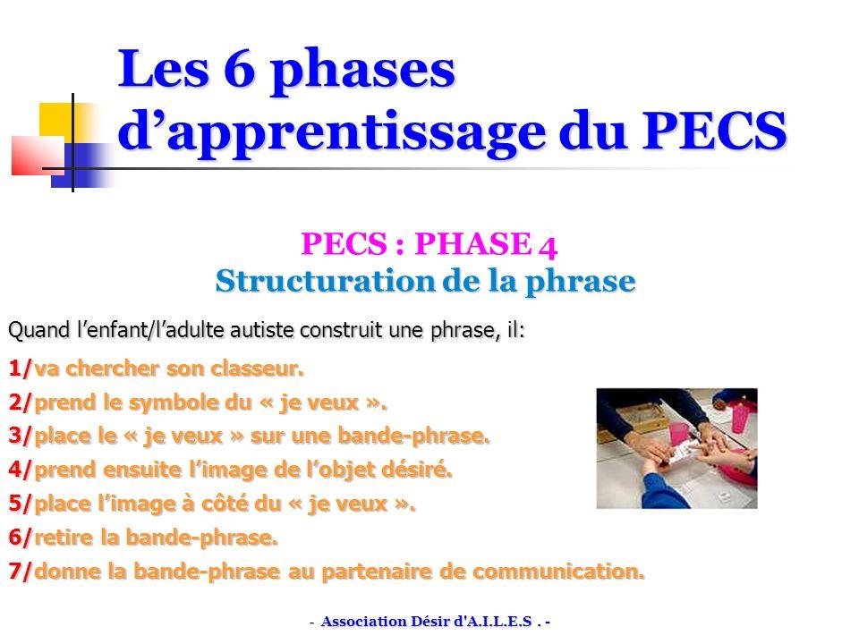Les 6 phases dapprentissage du PECS PECS : PHASE 4 Structuration de la phrase Structuration de la phrase Quand lenfant/ladulte autiste construit une phrase, il: 1/va chercher son classeur.