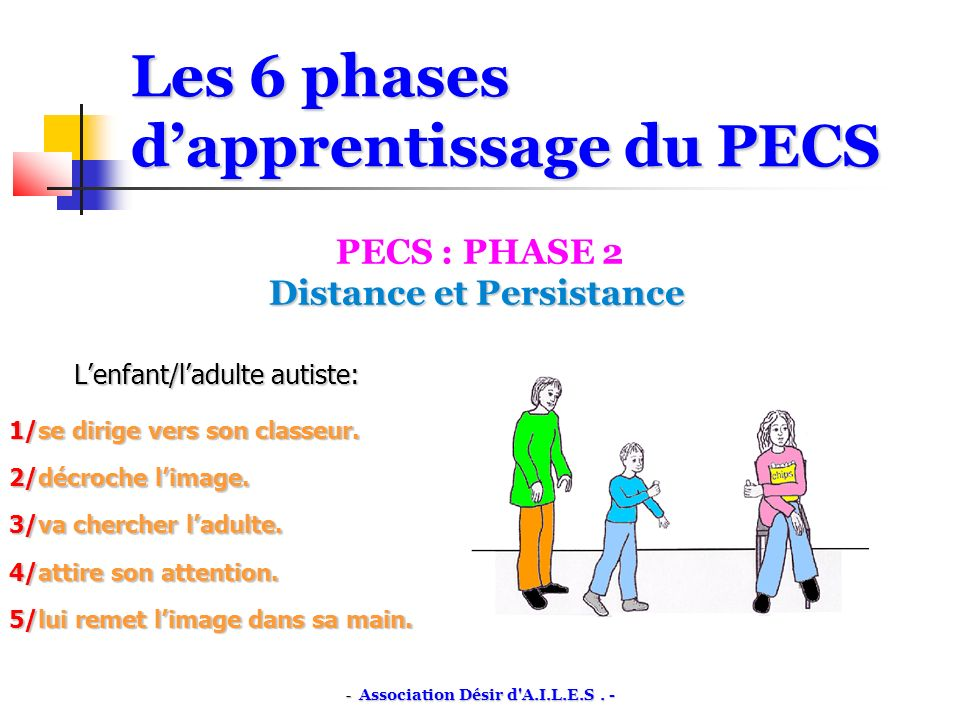 Les 6 phases dapprentissage du PECS PECS : PHASE 3 Discrimination dimages Discrimination dimages Lenfant/ladulte autiste dispose maintenant dun répertoire de 5 à 10 images: 1/se dirige vers son classeur.