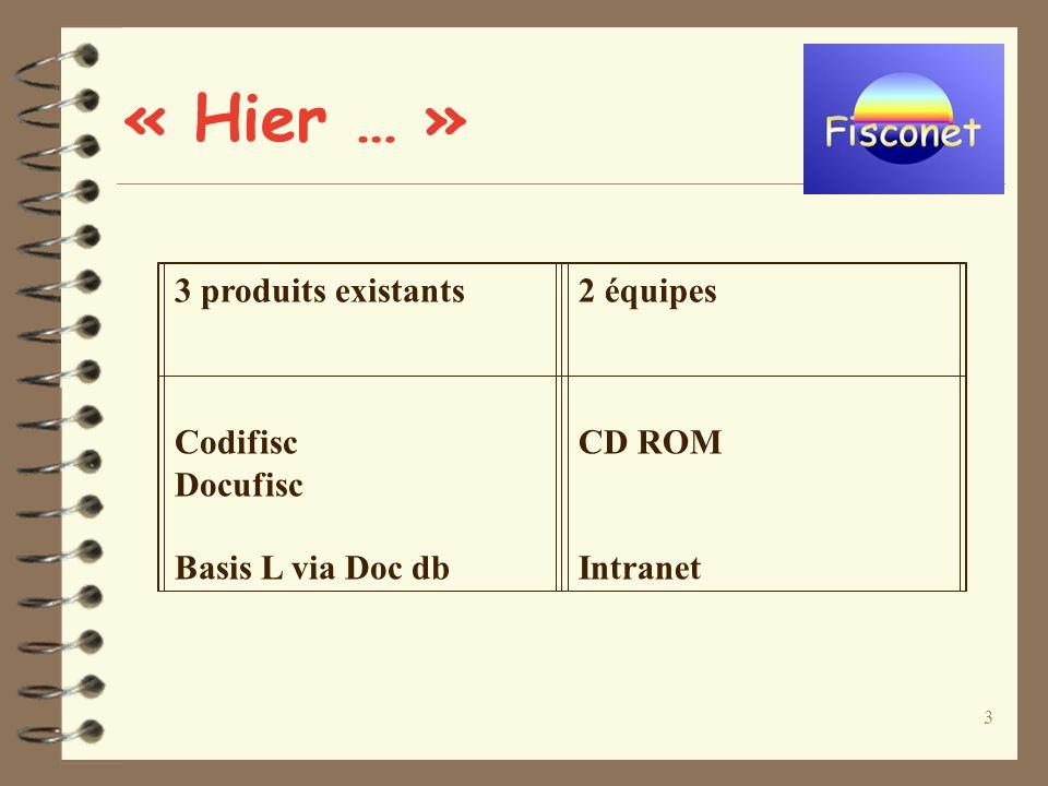 3 « Hier … » 3 produits existants2 équipes Codifisc Docufisc Basis L via Doc db CD ROM Intranet