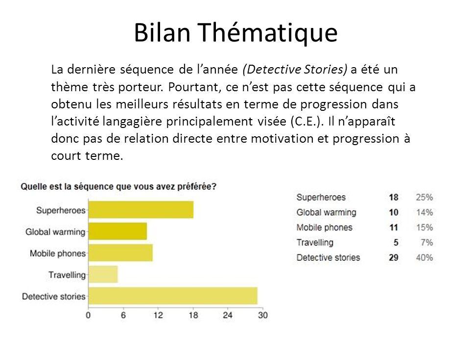 Bilan Thématique La dernière séquence de lannée (Detective Stories) a été un thème très porteur.