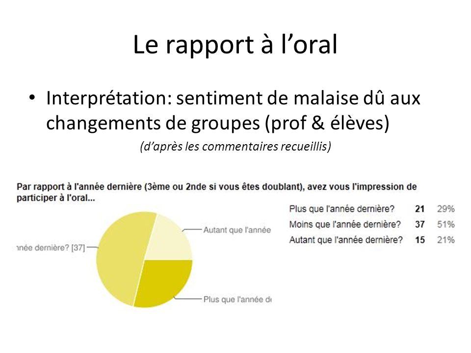 Le rapport à loral Interprétation: sentiment de malaise dû aux changements de groupes (prof & élèves) (daprès les commentaires recueillis)
