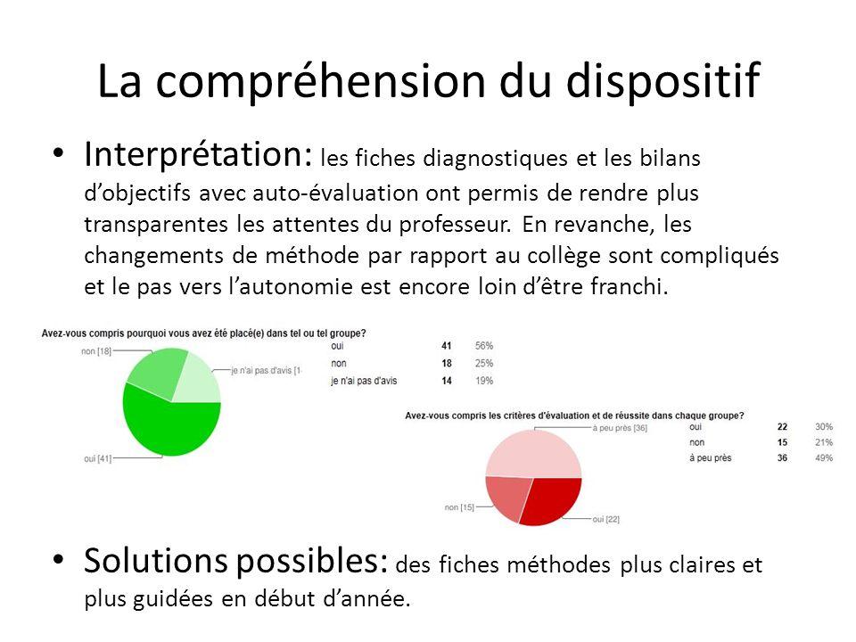 La compréhension du dispositif Interprétation: les fiches diagnostiques et les bilans dobjectifs avec auto-évaluation ont permis de rendre plus transparentes les attentes du professeur.