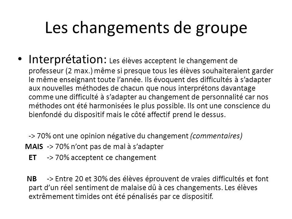 Les changements de groupe Interprétation: Les élèves acceptent le changement de professeur (2 max.) même si presque tous les élèves souhaiteraient garder le même enseignant toute lannée.