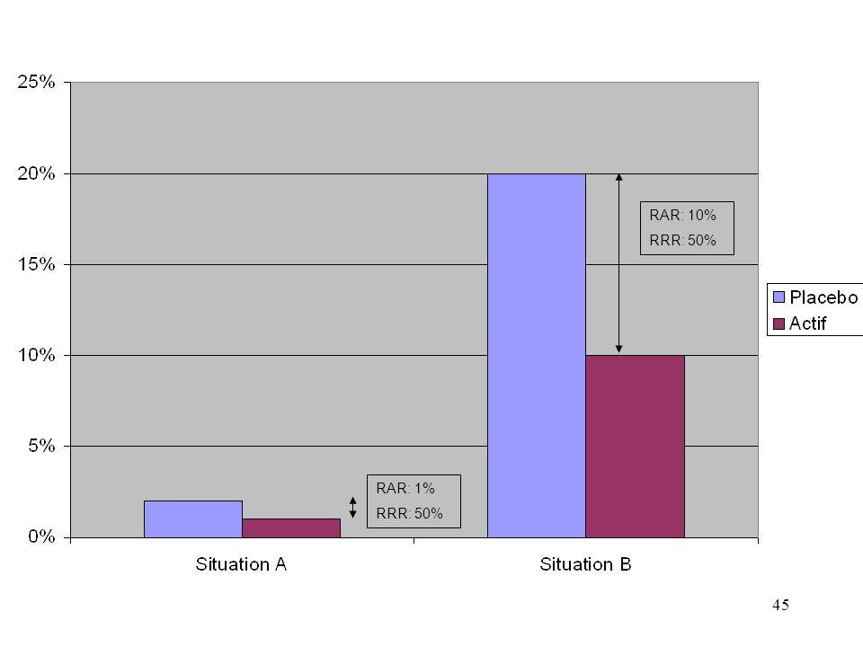 45 RAR: 1% RRR: 50% RAR: 10% RRR: 50%