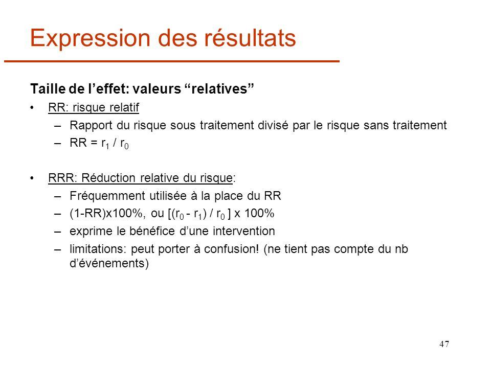 47 Expression des résultats Taille de leffet: valeurs relatives RR: risque relatif –Rapport du risque sous traitement divisé par le risque sans traite
