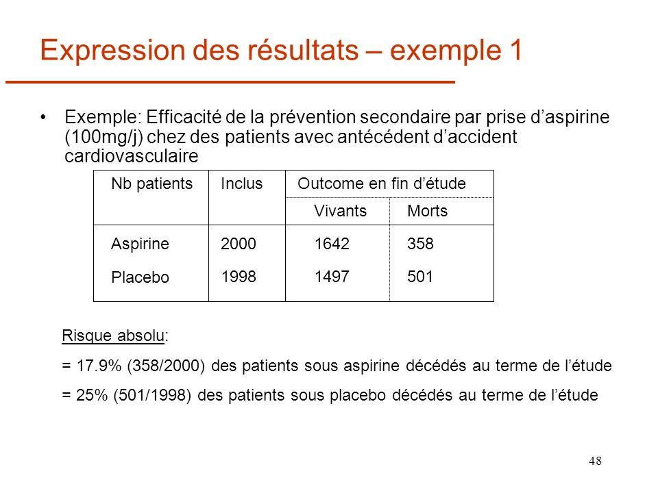 48 Expression des résultats – exemple 1 Exemple: Efficacité de la prévention secondaire par prise daspirine (100mg/j) chez des patients avec antécéden