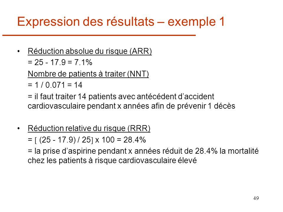 49 Expression des résultats – exemple 1 Réduction absolue du risque (ARR) = 25 - 17.9 = 7.1% Nombre de patients à traiter (NNT) = 1 / 0.071 = 14 = il