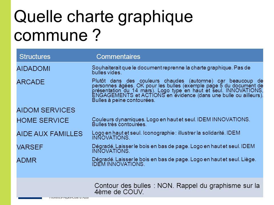 Quelle charte graphique commune ? Structures Commentaires AIDADOMI Souhaiterait que le document reprenne la charte graphique. Pas de bulles vides. ARC