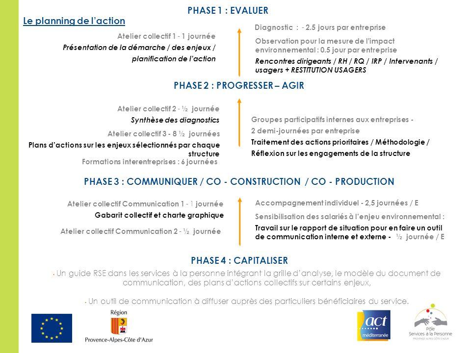 Le planning de laction PHASE 1 : EVALUER Atelier collectif 1 - 1 journée Présentation de la démarche / des enjeux / planification de laction Diagnosti