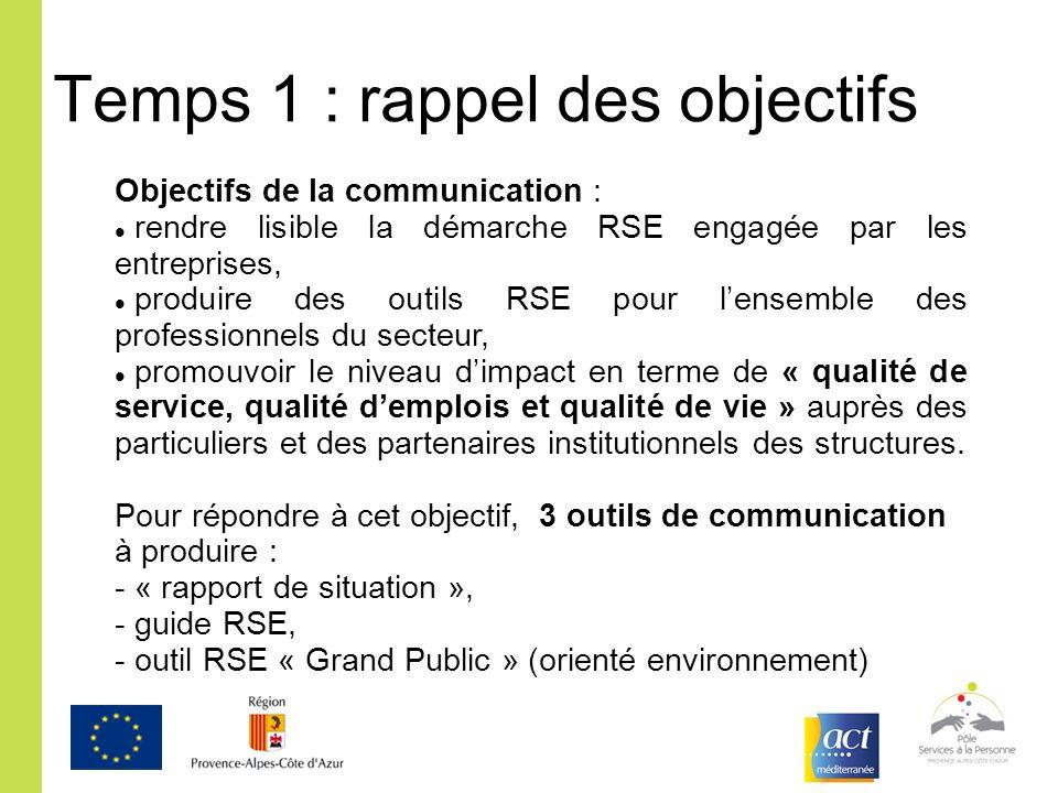 Objectifs de la communication : rendre lisible la démarche RSE engagée par les entreprises, produire des outils RSE pour lensemble des professionnels
