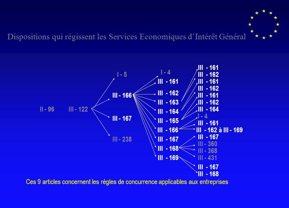 III - 122 I - 5 III - 166 III - 167 III - 238 I - 4 III - 161 III - 162 III - 163 III - 164 III - 165 III - 166 III - 167 III - 168 III - 169 III - 161 III - 162 III - 161 III - 162 III - 161 III - 162 III - 167 III - 168 III - 164 I - 4 III - 161 III - 162 à III - 169 III - 167 III - 360 III - 368 III - 431 II - 96 Dispositions qui régissent les Services Economiques dIntérêt Général Ces 9 articles concernent les règles de concurrence applicables aux entreprises