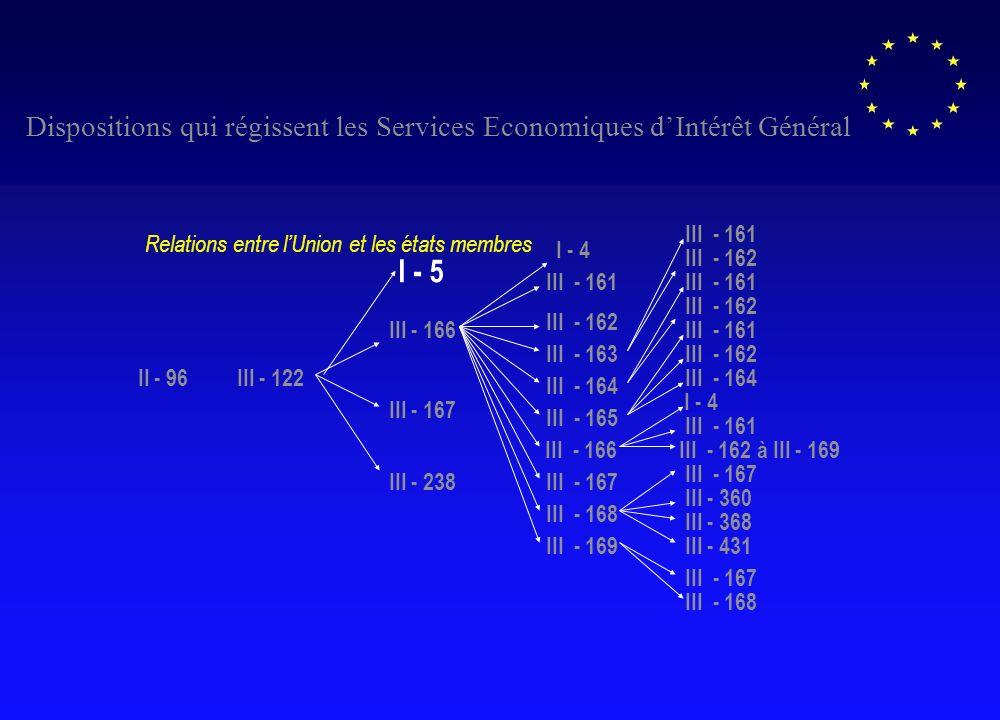 III - 122 I - 5 III - 166 III - 167 III - 238 I - 4 III - 161 III - 162 III - 163 III - 164 III - 165 III - 166 III - 167 III - 168 III - 169 III - 161 III - 162 III - 161 III - 162 III - 161 III - 162 III - 167 III - 168 III - 164 I - 4 III - 161 III - 162 à III - 169 III - 167 III - 360 III - 368 III - 431 II - 96 Dispositions qui régissent les Services Economiques dIntérêt Général Relations entre lUnion et les états membres