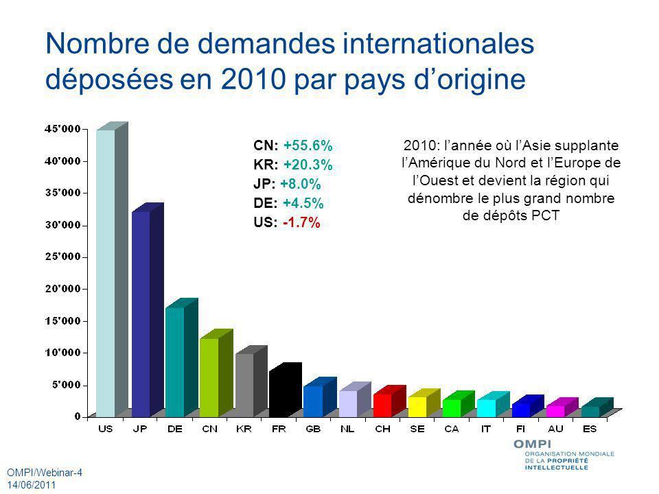 OMPI/Webinar-4 14/06/2011 Nombre de demandes internationales déposées en 2010 par pays dorigine CN: +55.6% KR: +20.3% JP: +8.0% DE: +4.5% US: -1.7% 20