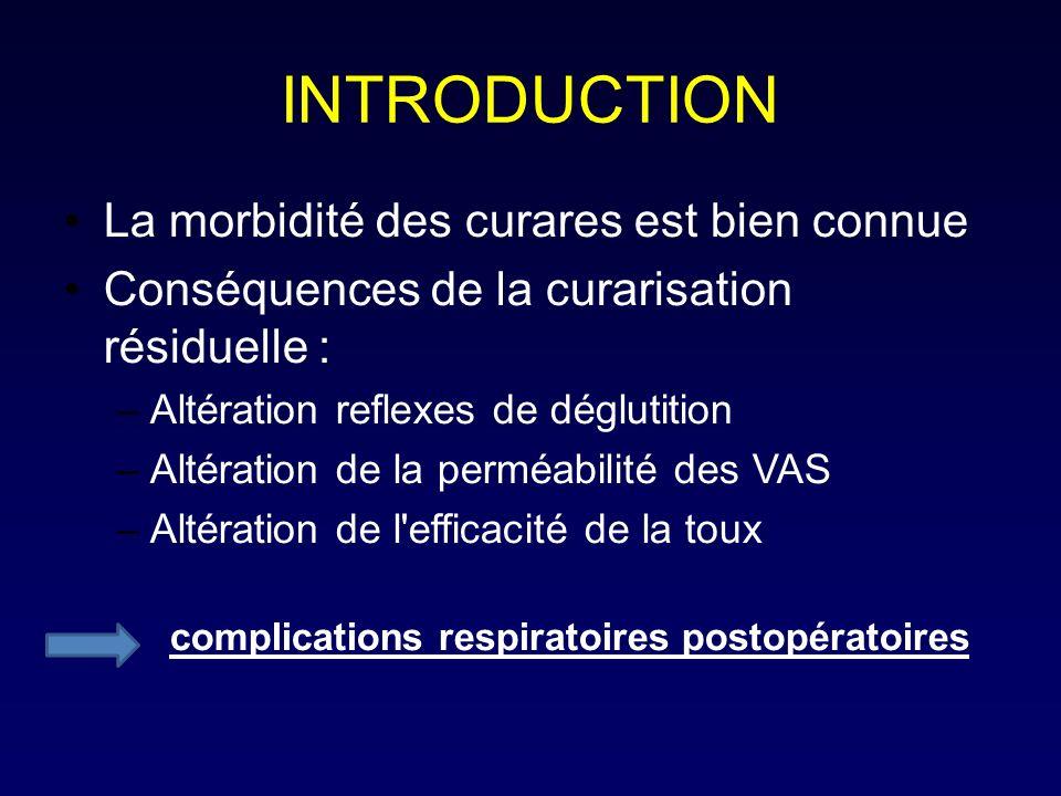 INTRODUCTION La morbidité des curares est bien connue Conséquences de la curarisation résiduelle : –Altération reflexes de déglutition –Altération de