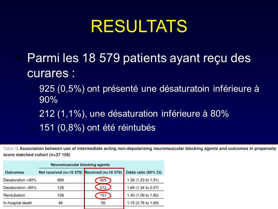 RESULTATS Parmi les 18 579 patients ayant reçu des curares : –925 (0,5%) ont présenté une désaturatoin inférieure à 90% –212 (1,1%), une désaturation