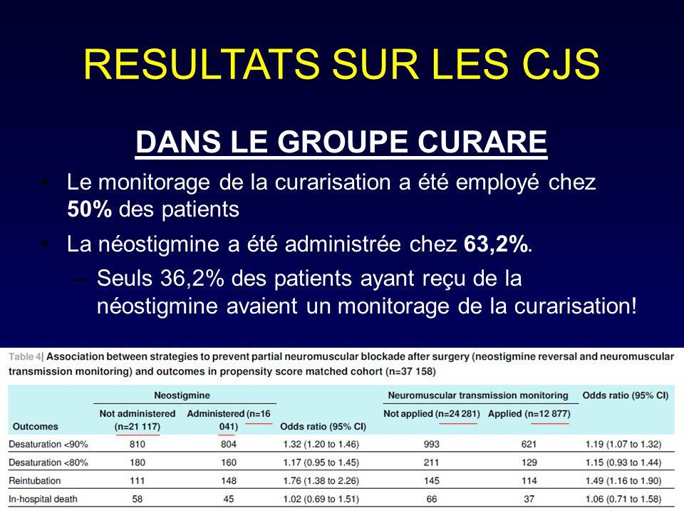 RESULTATS SUR LES CJS DANS LE GROUPE CURARE Le monitorage de la curarisation a été employé chez 50% des patients La néostigmine a été administrée chez