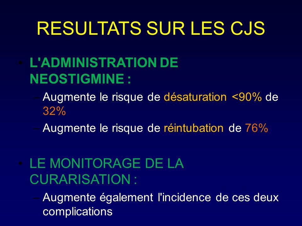 RESULTATS SUR LES CJS L'ADMINISTRATION DE NEOSTIGMINE : –Augmente le risque de désaturation <90% de 32% –Augmente le risque de réintubation de 76% LE