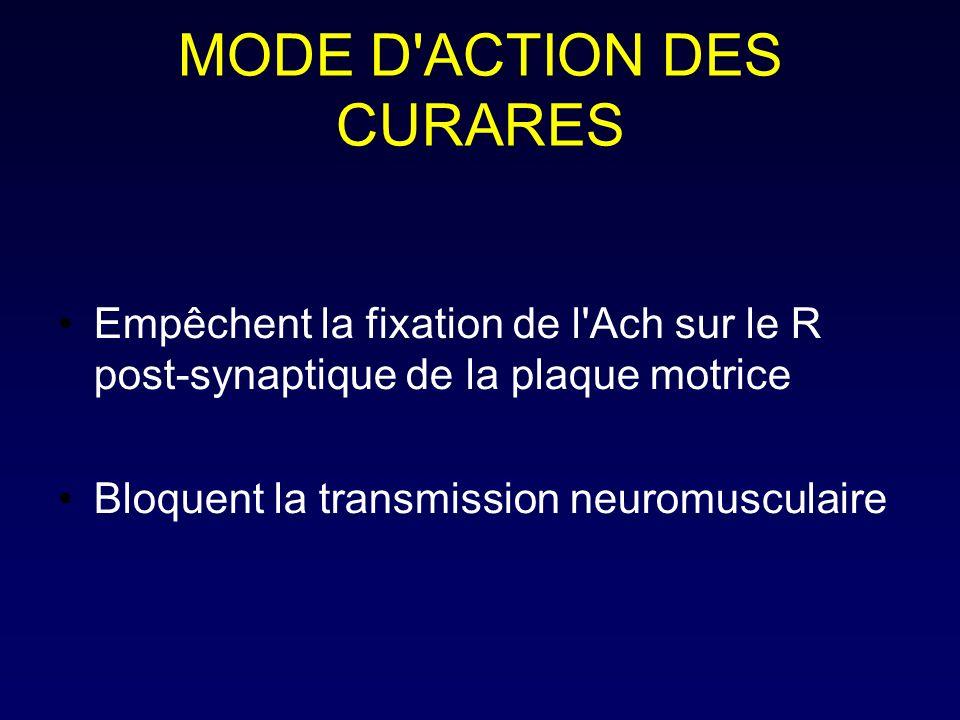 MODE D'ACTION DES CURARES Empêchent la fixation de l'Ach sur le R post-synaptique de la plaque motrice Bloquent la transmission neuromusculaire