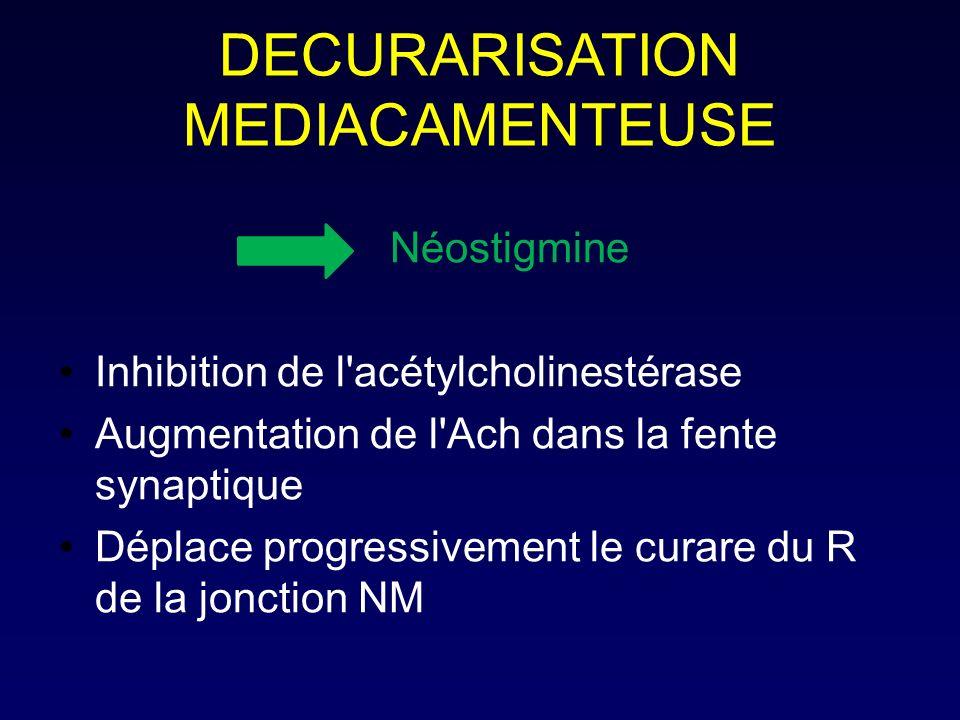 DECURARISATION MEDIACAMENTEUSE Néostigmine Inhibition de l'acétylcholinestérase Augmentation de l'Ach dans la fente synaptique Déplace progressivement