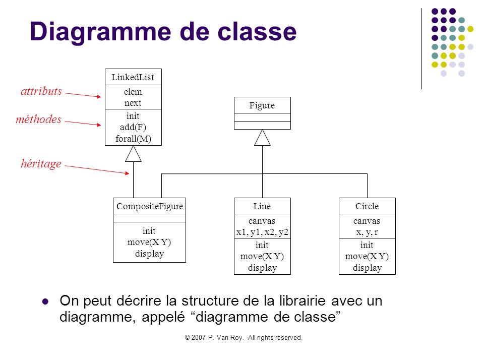© 2007 P. Van Roy. All rights reserved. Diagramme de classe On peut décrire la structure de la librairie avec un diagramme, appelé diagramme de classe