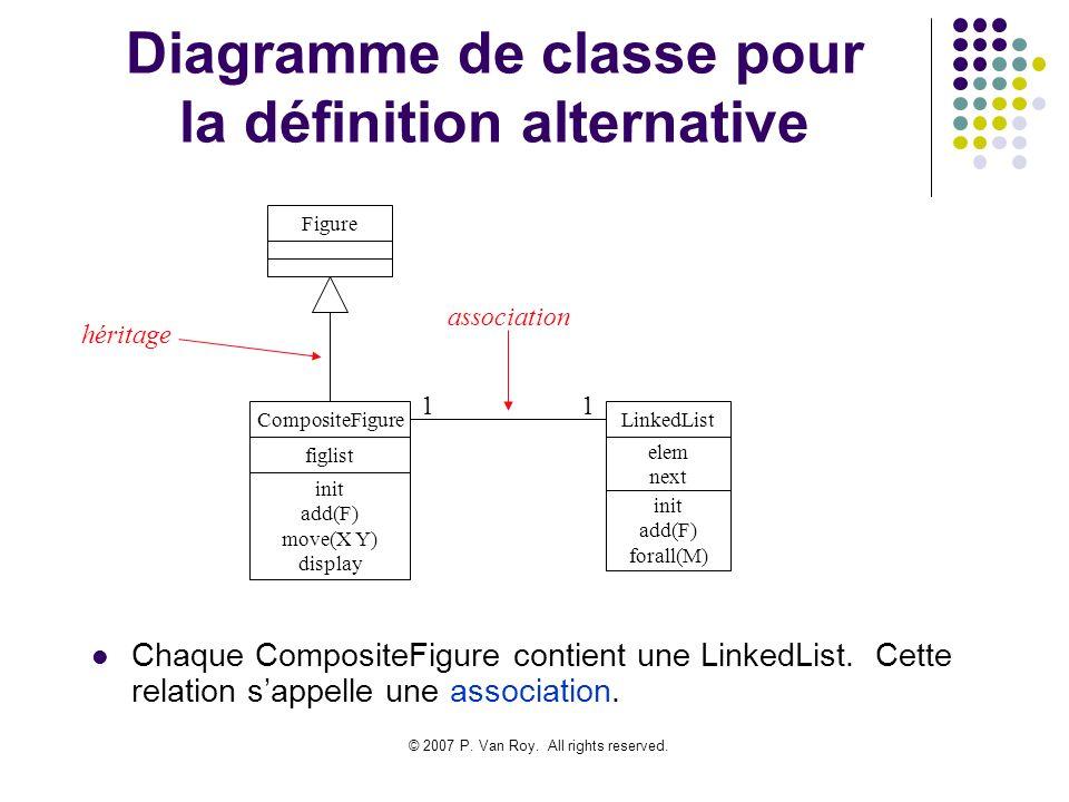© 2007 P. Van Roy. All rights reserved. Diagramme de classe pour la définition alternative Chaque CompositeFigure contient une LinkedList. Cette relat