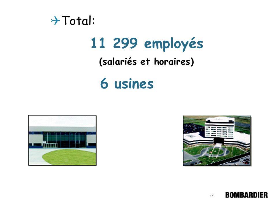 16 Se sont joint au programme de covoiturage Usine de Mirabel (ouverture en Août 2001) Centre de Finition – BCCM (200 Côte-Vertu) Usine Nortel (105 Ma