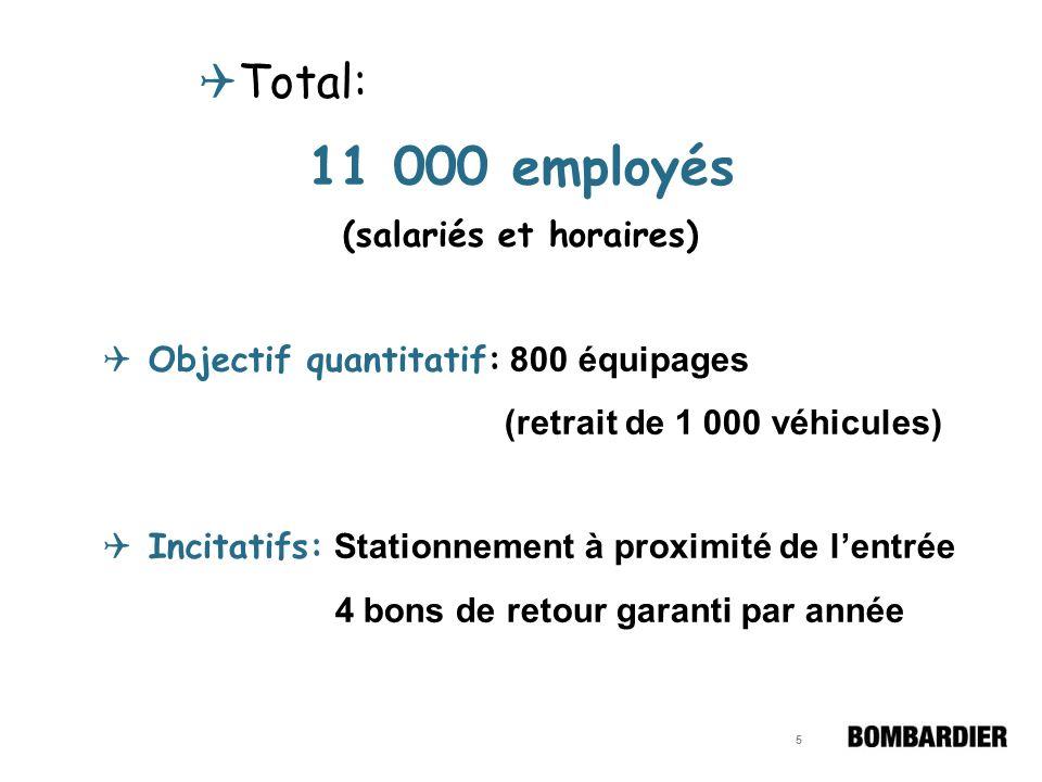 5 Total: 11 000 employés (salariés et horaires) Objectif quantitatif: 800 équipages (retrait de 1 000 véhicules) Incitatifs: Stationnement à proximité de lentrée 4 bons de retour garanti par année
