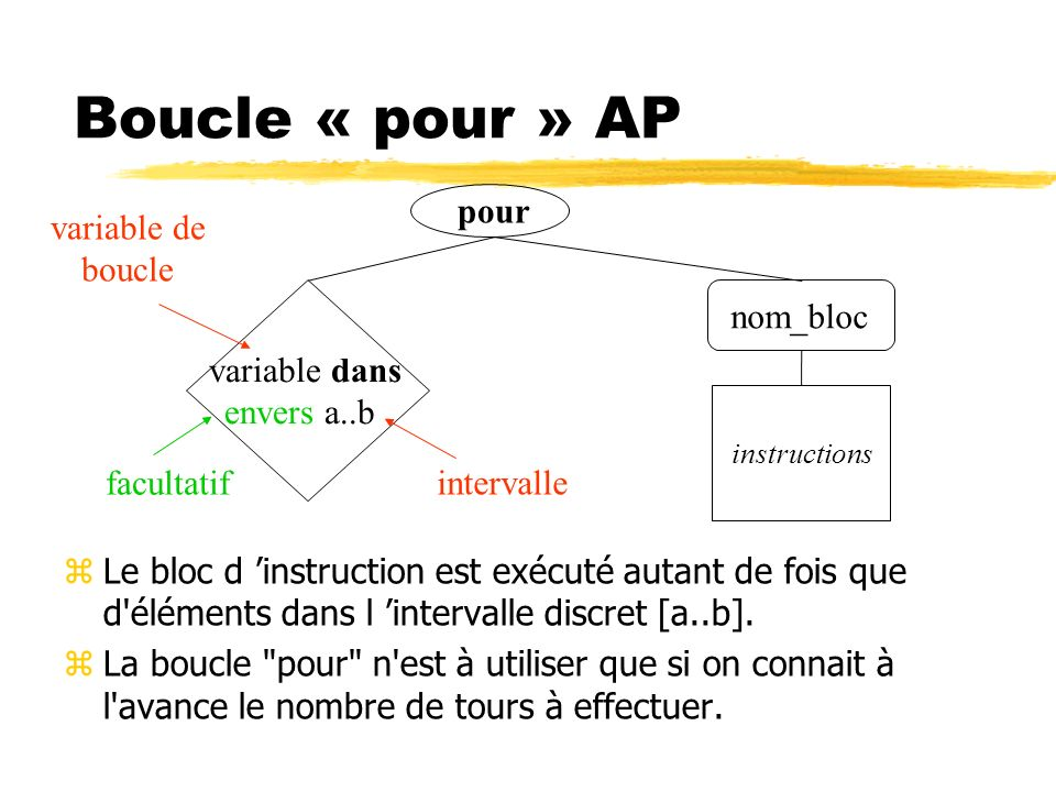 Boucle « pour » AP zLe bloc d instruction est exécuté autant de fois que d'éléments dans l intervalle discret [a..b]. zLa boucle