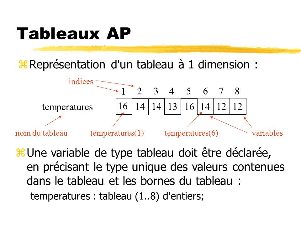Tableaux AP zReprésentation d'un tableau à 1 dimension : temperatures 16 14 13 16 14 12 1 23 4 5678 nom du tableau indices variablestemperatures(1)tem