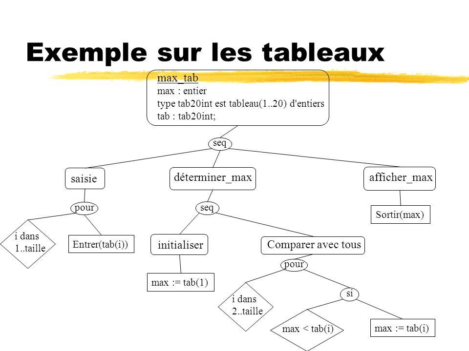 Exemple sur les tableaux max_tab max : entier type tab20int est tableau(1..20) d'entiers tab : tab20int; saisie déterminer_max afficher_max i dans 2..