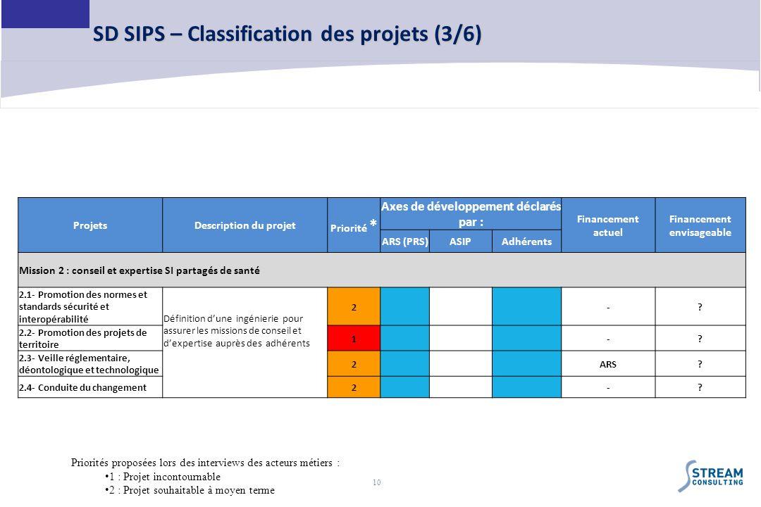 10 SD SIPS – Classification des projets (3/6) ProjetsDescription du projet Priorité * Axes de développement déclarés par : Financement actuel Financem