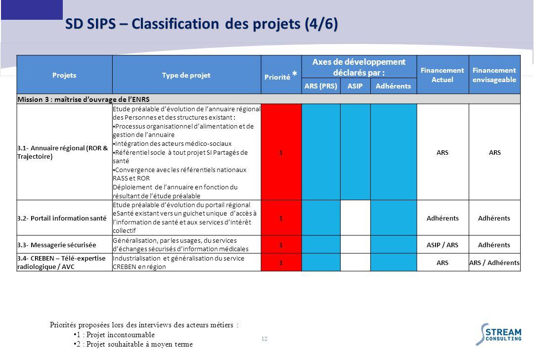 12 SD SIPS – Classification des projets (4/6) ProjetsType de projet Priorité * Axes de développement déclarés par : Financement Actuel Financement env