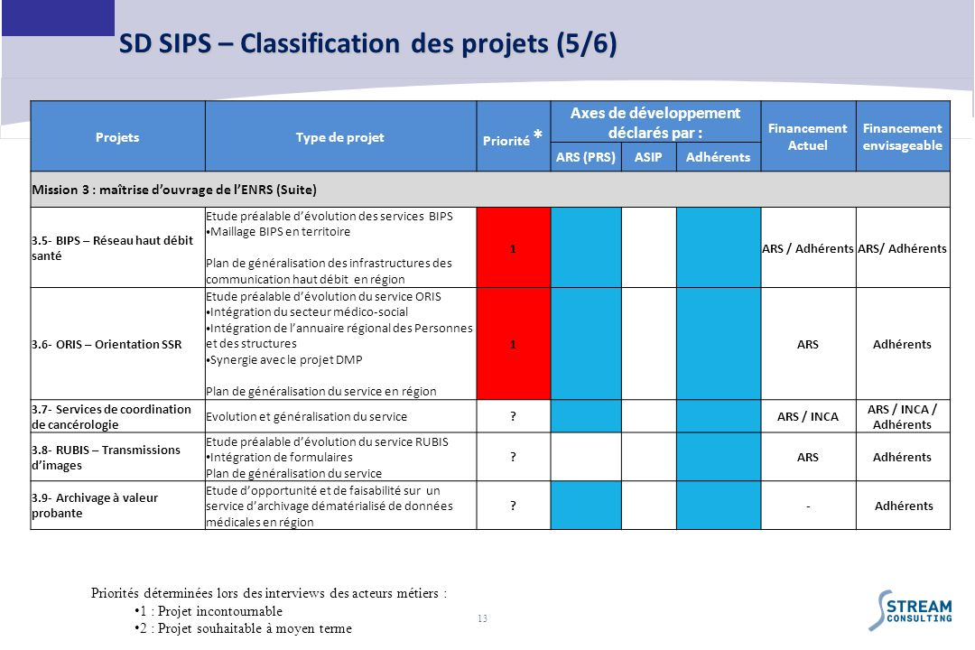 13 SD SIPS – Classification des projets (5/6) ProjetsType de projet Priorité * Axes de développement déclarés par : Financement Actuel Financement env