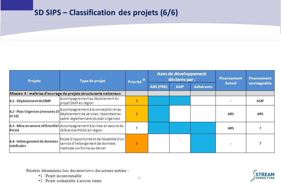 15 SD SIPS – Classification des projets (6/6) ProjetsType de projet Priorité * Axes de développement déclarés par : Financement Actuel Financement env