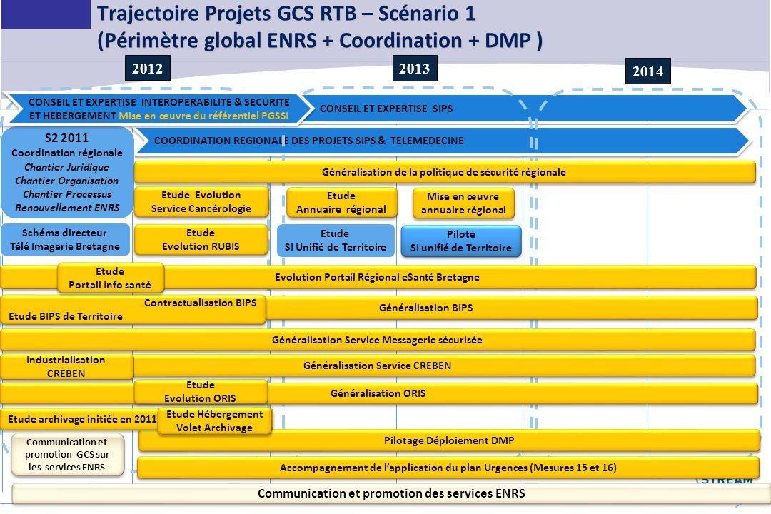 18 Trajectoire Projets GCS RTB – Scénario 1 (Périmètre global ENRS + Coordination + DMP ) CONSEIL ET EXPERTISE SIPS COORDINATION REGIONALE DES PROJETS