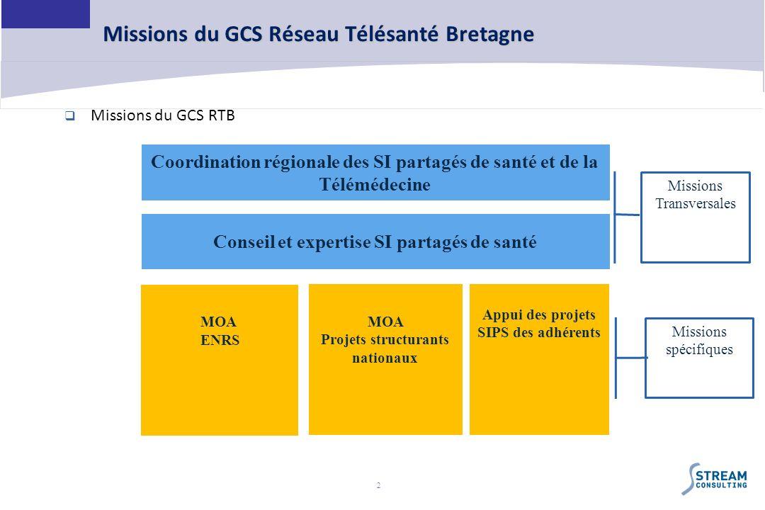 2 Missions du GCS Réseau Télésanté Bretagne Coordination régionale des SI partagés de santé et de la Télémédecine Conseil et expertise SI partagés de